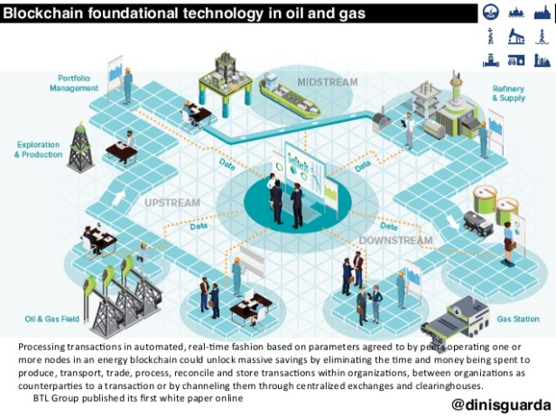 blockchain-ai-iot-crypto-challenges-and-opportunities-for-the-energy-oil-and-gas-industry-18-638